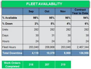 Fleet Availability