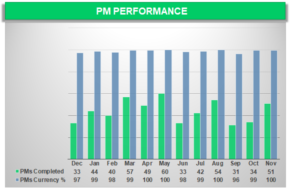 Fleet Maintenance PM Performance