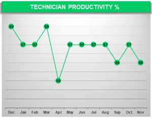 Fleet Maintenance Technician Productivity