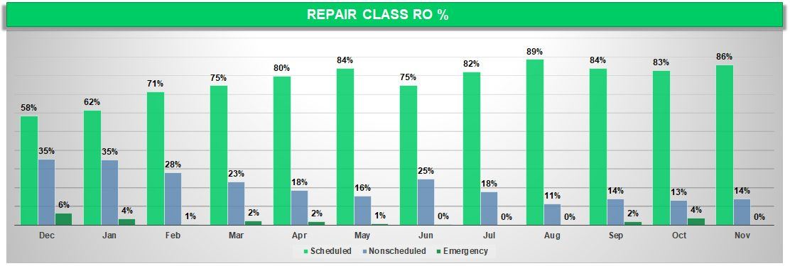 Fleet Maintenance Repair Class RO%