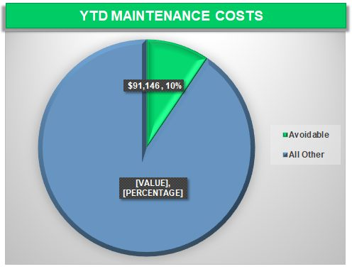 YTD Fleet Maintenance Costs